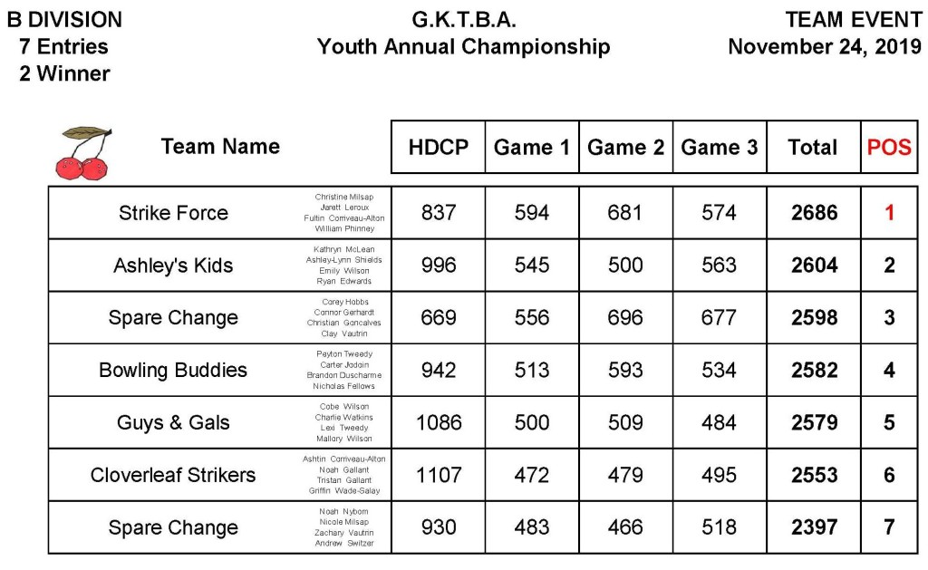 2019_YAC_Team_B_DivisionResults
